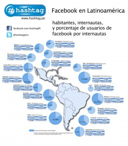 facebook en latinoamerica
