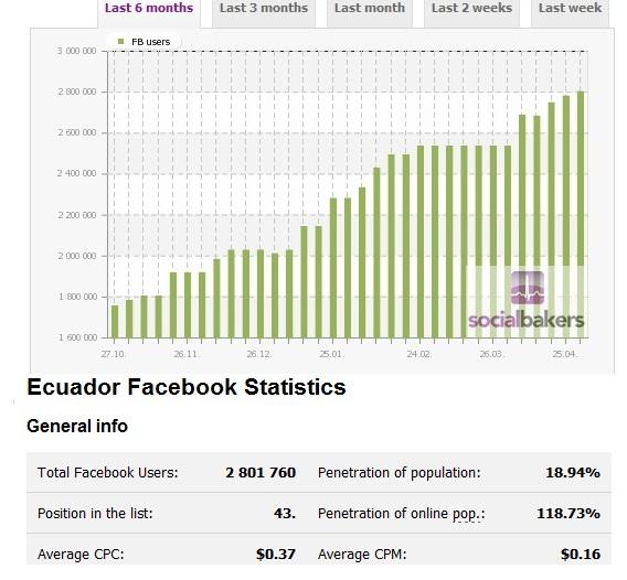 Facebook Ecuador 2011