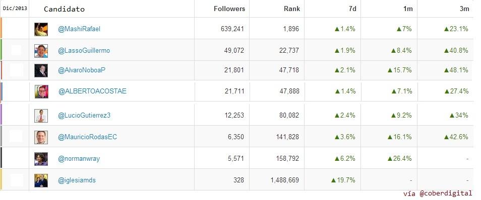 Ranking Twitter Candidatos Elecciones Ecuador