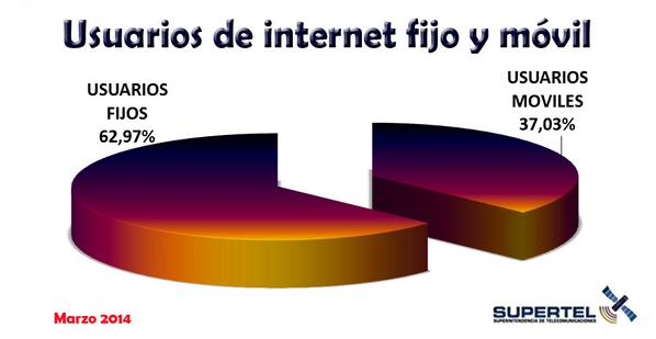 internet movil Ecuador