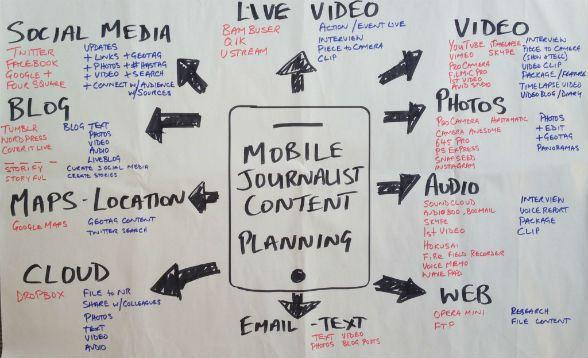 periodismo móvil planificacióni apps