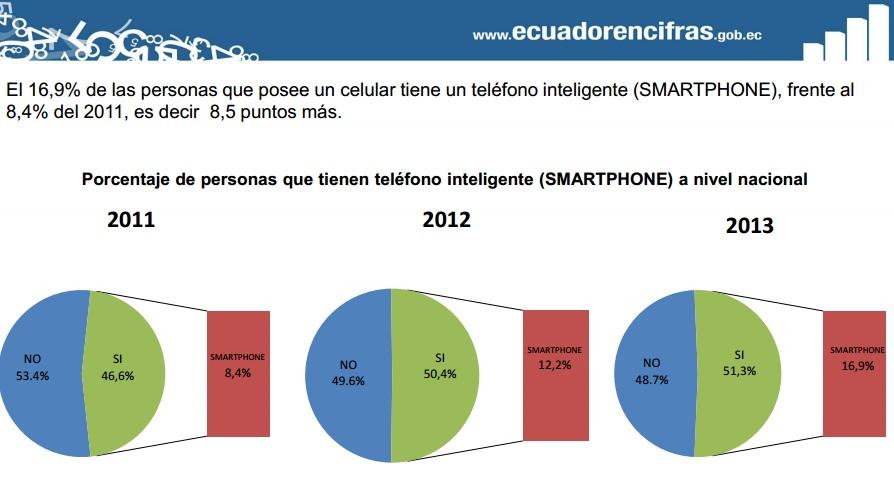 smartphones en Ecuador